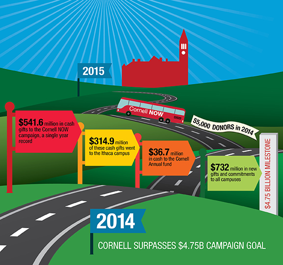 Cornell Now graphic showing 2014 fundraising