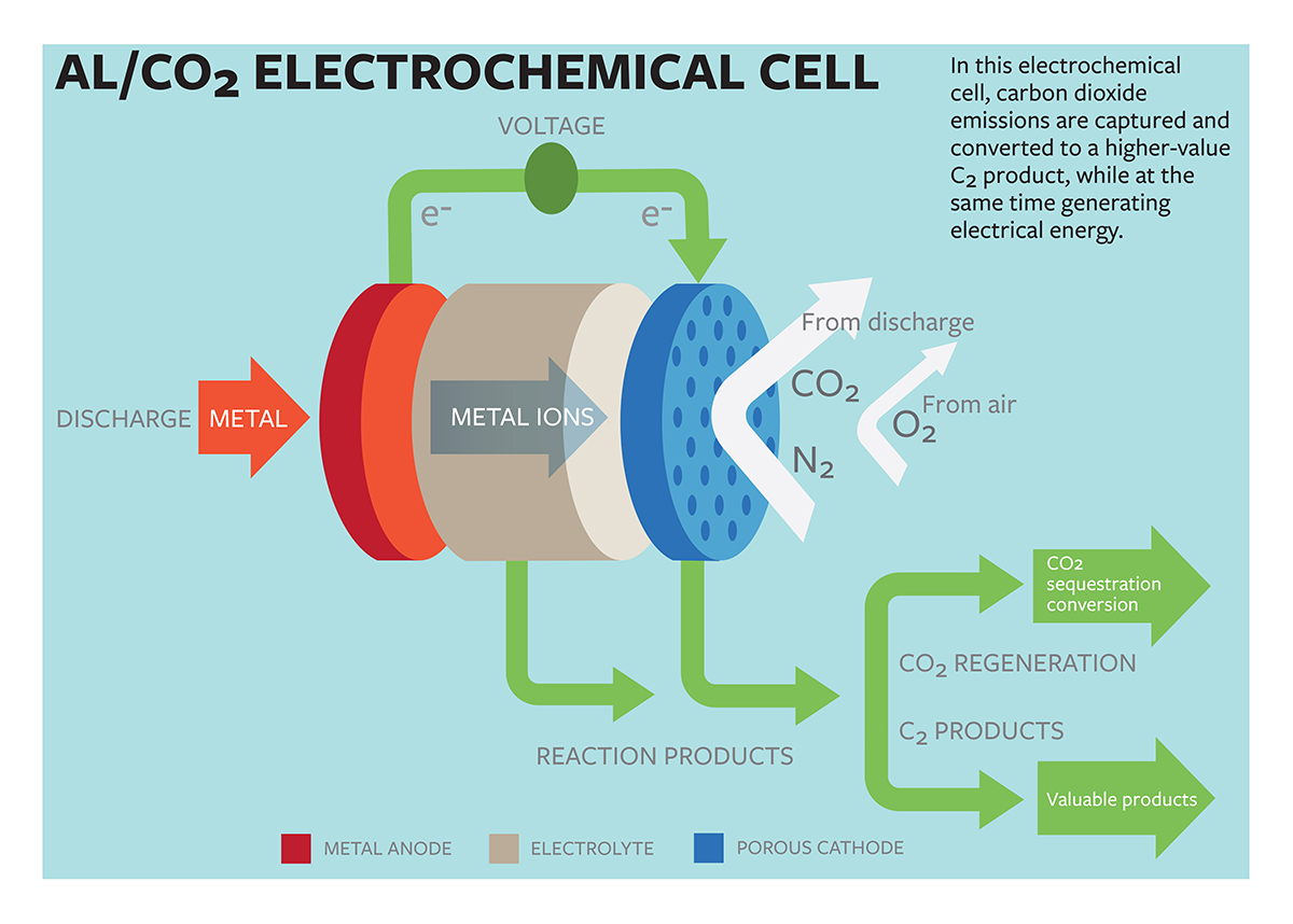 Scientists Propose Novel Carbon Capture Electrochemical Cell Generating Electricity By Tom Fleischman