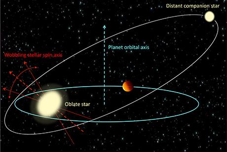 Store gasplaneter kan få stjerner til at vrikke
