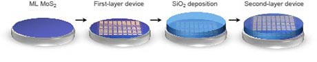 Fabrication of semiconductor film