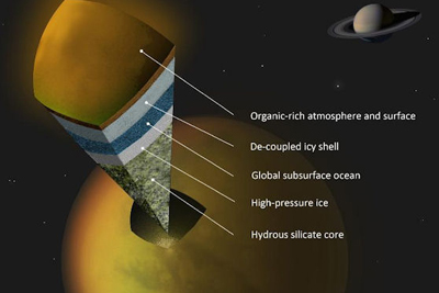 artist's concept of the internal structure of Titan