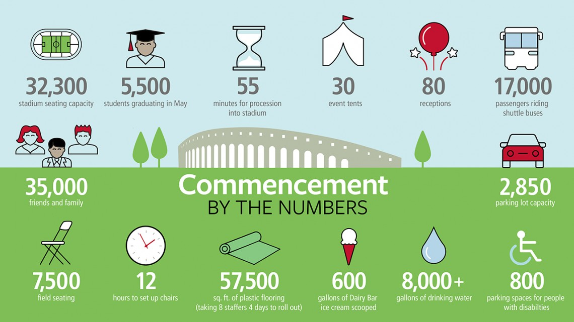 Graduation by the numbers