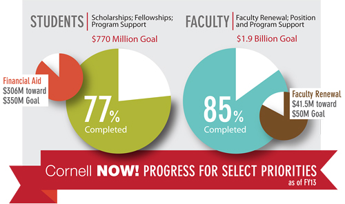 Howard University Scholarships >> 'Cornell Now' sets fundraising records in FY 2013 | Cornell Chronicle