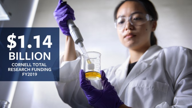 $1.14 Billion Cornell Total Research Funding, FY 2019