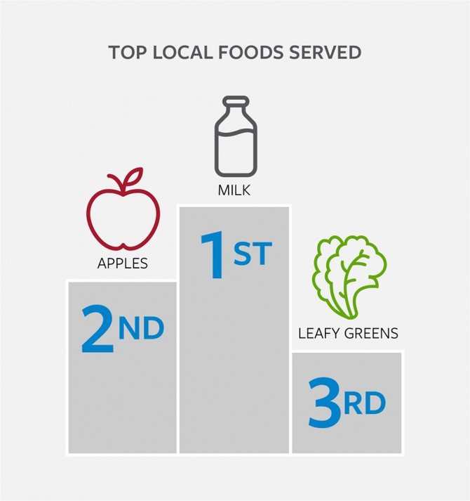 Local foods served graphic