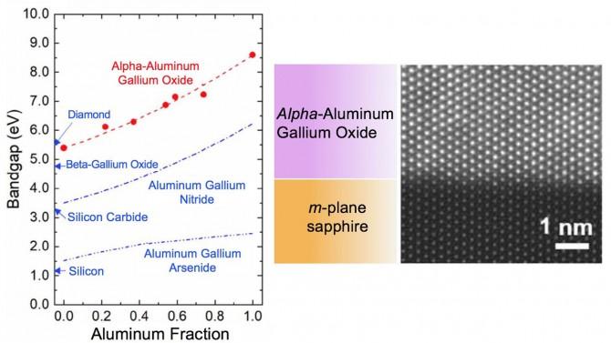 energy bandgap of alpha-aluminum gallium oxide