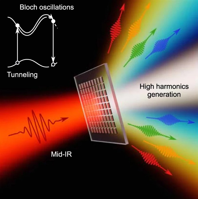 infrared laser hitting a gallium-phosphide metsurface