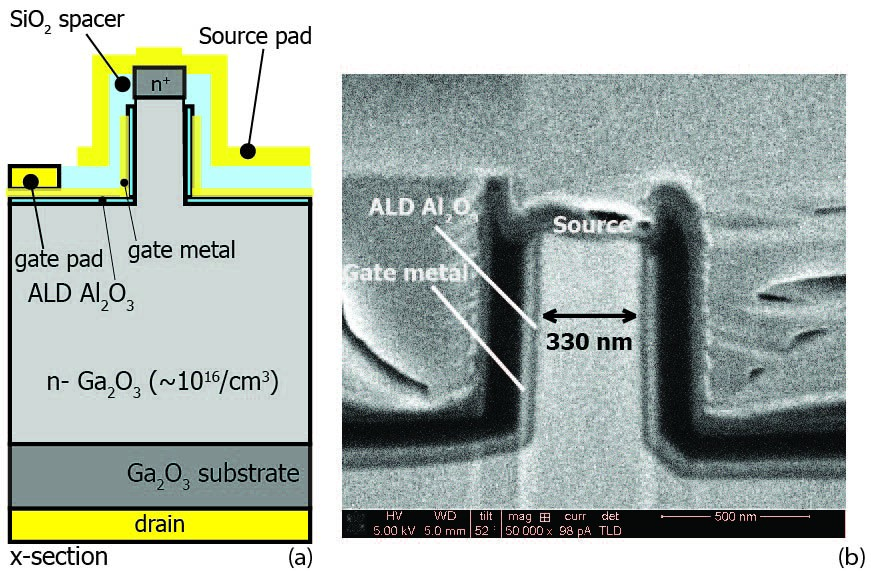 Vertical Gallium Oxide Transistor High In Power