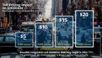 New York City toll pricing graphic